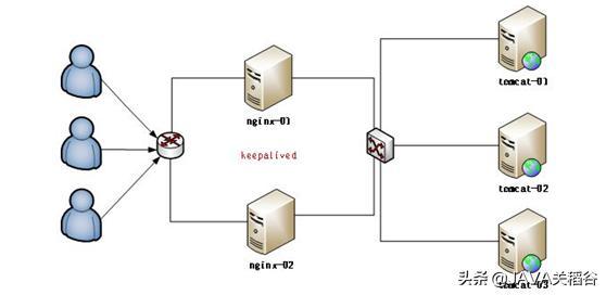 程序员'故事会',详解负载均衡技术的实现:从tomcat到Nginx